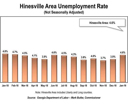 BIZ job records - Hinesville area rates graph.pdf